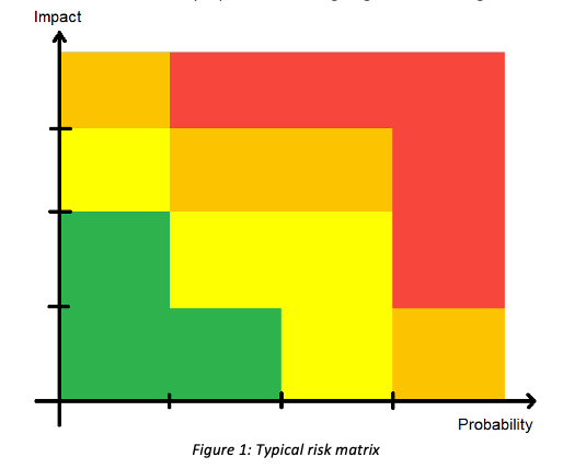 Risk Matrix - Typical Depiction