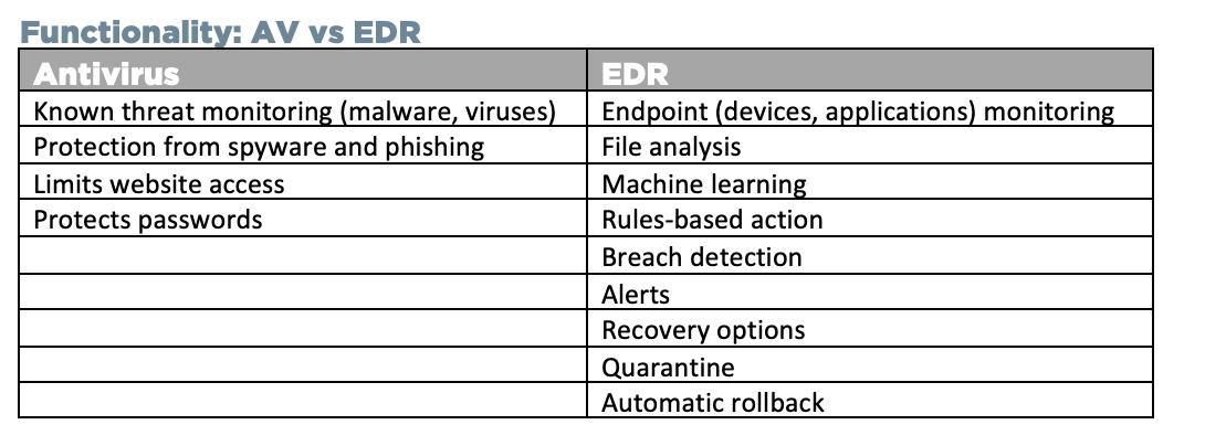 CYDEF Anti-Virus or EDR Scenarios