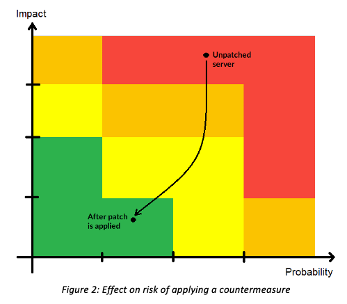 Risk Countermeasure Matrix
